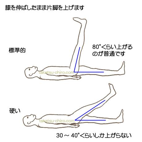 痛い 骨 と が 座る おしり の